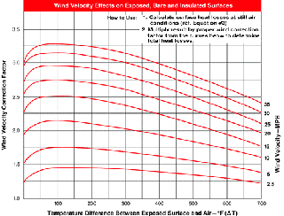 heat loss graph