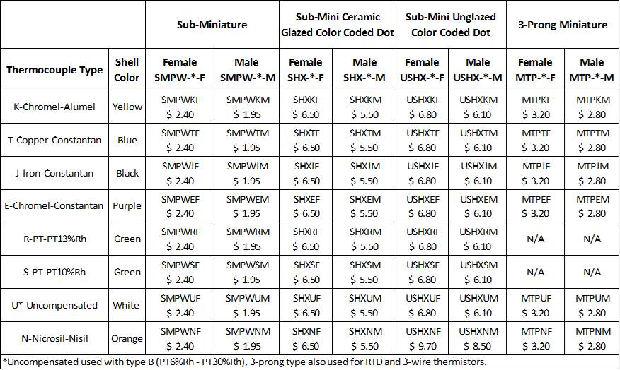 Miniature Connectors Price Table