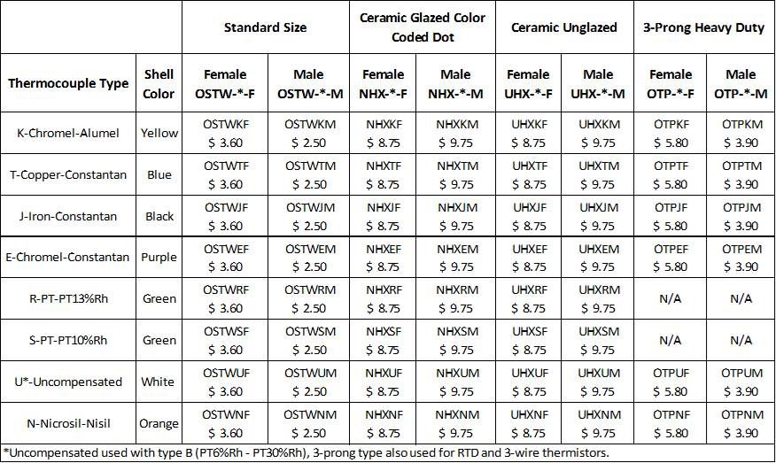 Standard Connectors Price Table