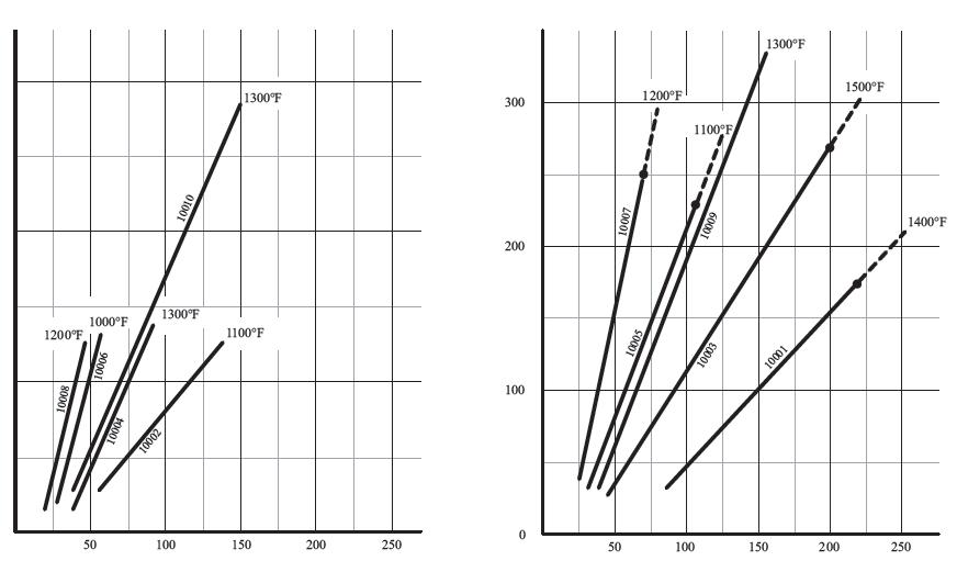Single Pass Performance Characteristics