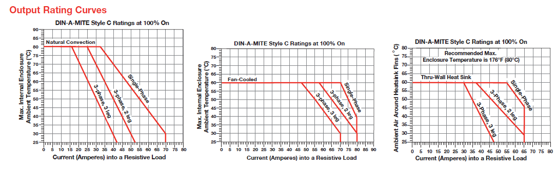 Din-A-Mite C Power Controller-output rating curve