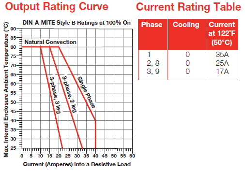 Output Rating Curve image
