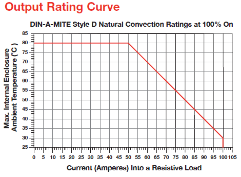 Output rating curve