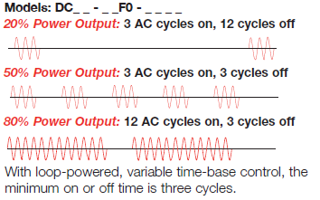 Loop-Powered, Variable Time-Base Output: