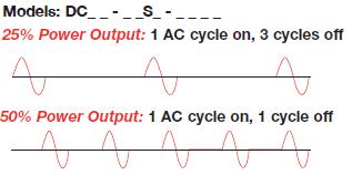 Single-Cycle, Variable Time-Base Output