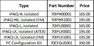 Inor Transmitters-Ipaq