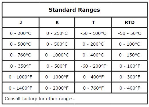 Inor Transmitters-Model APAQ-H